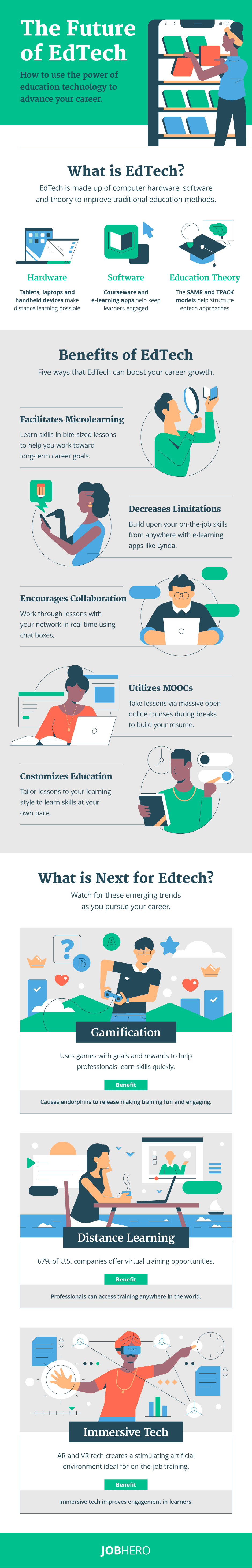 Additional Edtech Resources