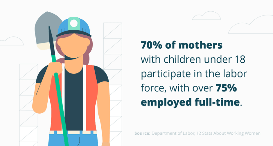 Mothers with children participate in labor force