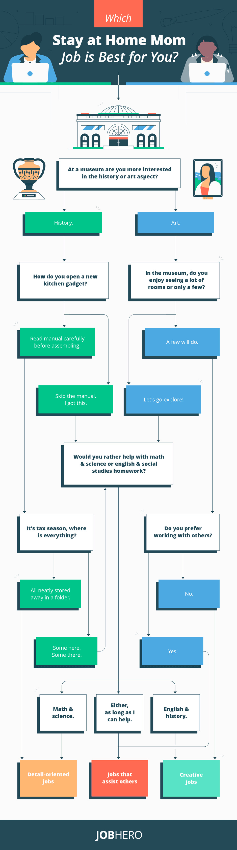 stay at home mom jobs flowchart